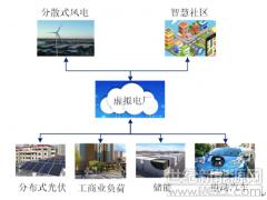 发挥分布式储能、微电网等虚拟电厂将成为支撑泛在电力物联网建设的重要手段