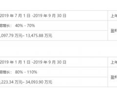 永高股份预计前三季度净利润同比增长80%-110%