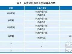 省级调峰辅助服务市场运营规则分析
