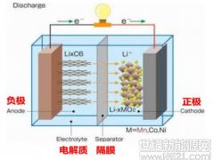 研究报告丨道阻且长锂离子电池终获诺奖 行而将至新能源汽车厚积薄发