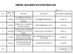 0.2262亿元!东莞市拨付第1-6批分布式光伏发电项目补助资金