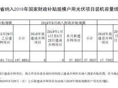 山东9月纳入国补规模的户用光伏项目公布:新增375.84MW