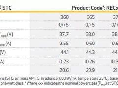 REC开始量产600MW异质结电池与组件,后续拟扩至GW级
