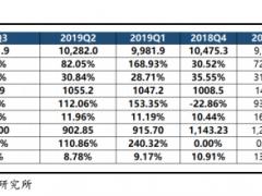 宁德时代业绩点评:5G基站储能招标启动 预计Q3储能收入3-4亿