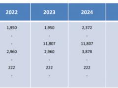 加州到2030年电池储能系统装机容量将达11GW以上