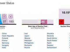 一张图看懂全球核电最新状态