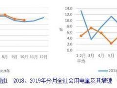 中电联:1-10月并网风电2.0亿千瓦、风电新增1466万千瓦、风电投资同比增长79.4%(附文)