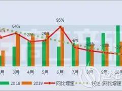 11月动力电池装机量约6.29GWh TOP10企业一半处于下滑!