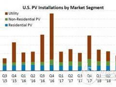 国际|美国光伏市场全面分析 2019年预计新增12.6GW