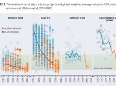 可再生能源发展的4个阶段
