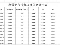 湖南发布光伏扶贫项目核查和信息修正工作的通知