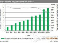 2020年全球预计新增太阳能光伏142吉瓦