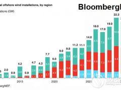 BNEF海上风电 | 2019年下半年海上风电市场展望