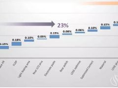 PERC突破24% 它不可或缺