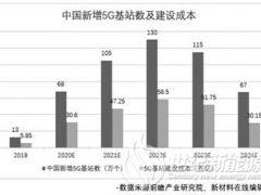 未来5年中国5G基站建设大爆发 总投资超过2万亿元