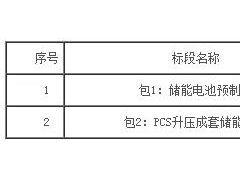 科华恒盛与力神动力中标平高天津储能项目设备采购