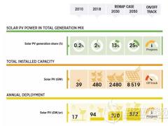 太阳能光伏的未来趋势、难题及解决方案