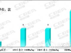 2020开门红:动力电池系统能量密度突破190!
