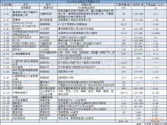 挥泪甩卖?2019年光伏电站累计交易超4GW 国家队入场收割