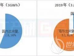 国内-75% 出口+40.9% 2019年中国储能锂电池出货量为3.8GWh