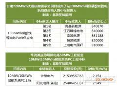 甘肃瓜州130MWh项目磷酸铁锂电池组中标候选人公示