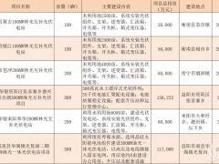 湖南公示1.2GW光伏竞价项目 2020年百兆瓦项目比例将增加