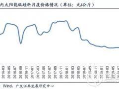 上半年硅料价格或将上涨!
