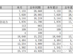 比亚迪:2020年1月储能电池及动力电池装机总量约0.366GWh