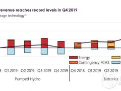 澳大利亚电池储能收入创季度新高但抽水蓄能陷入困境