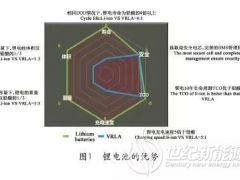 锂电池数据中心未来发展应用展望