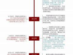 收藏:一张图读懂我国销售电价改革历程