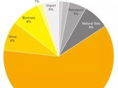 全球光伏新兴市场需求解析—中南美洲地区:巴西