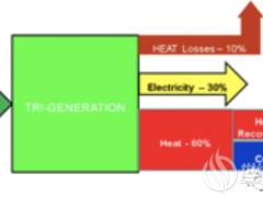 盘点综合能源九大关键技术