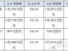 2020年将突破3335亿元!锂离子二次电池市场规模预测