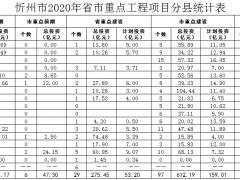 24个风电项目 山西忻州市公布141项省市重点工程项目
