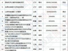 22.68MW/90.72MWh 江苏启动首例风电储能招标!