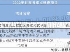 涉及两个光热项目 甘肃发布2020年重大建设项目投资计划