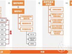中国电价全景图!