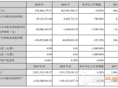 云南锗业2019年亏损5915万 产品产量同比上年大幅下降