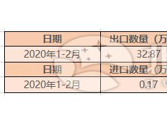 2020年1-2月光伏玻璃出口32.87万吨 同比增长14.71%