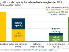 研究认为夏威夷州风力或太阳能发电设施均配套部署电池储能系统