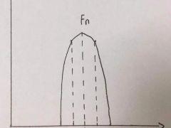 齿轮特征频率计算与识别 | 安维士