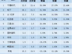 全球动力电池出货量TOP10企业生产基地盘点