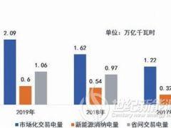 国网经营区去年市场交易电量增三成