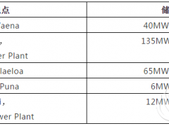 夏威夷电力公司发布1378MWh电池储能项目计划