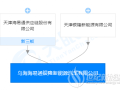 银隆新能源内蒙古成立合资子公司 主营业务涉及储能技术研发、电池租赁等