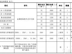 中广核铁锋祥鹤150MW风电、100MW光伏项目工程高低压开关柜采购招标公告