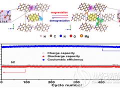 我国科学家研发出新型镁离子电池 在大规模储能领域具有良好应用前景