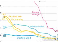 研究认为储能系统运营成本将低于峰值发电厂