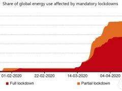 IEA报告:2020全球能源需求大降 可再生能源需求反增1%
